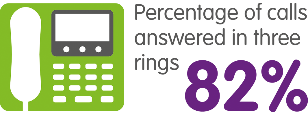 Percentage of calls answered in 3 rings