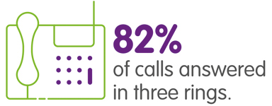 82% of calls answered in three rings icon.